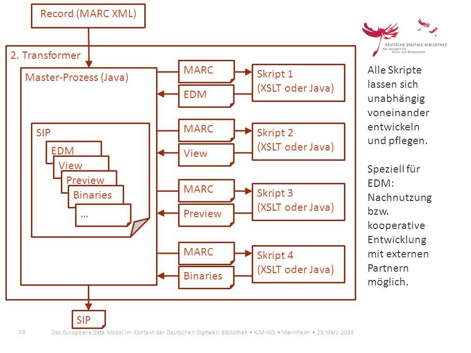 Record (MARC XML) 2. Transformer. MARC. Alle Skripte lassen sich unabhängig voneinander entwickeln und pflegen.