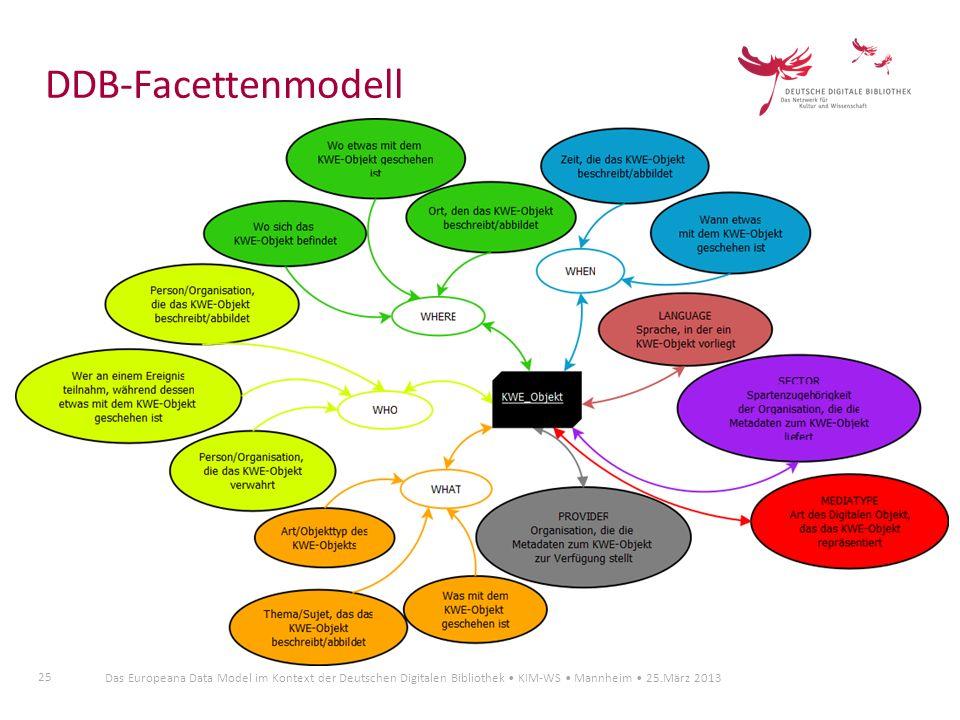 DDB-Facettenmodell