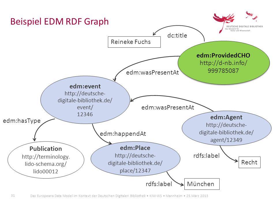 Beispiel EDM RDF Graph edm:ProvidedCHO http://d-nb.info/ 999785087
