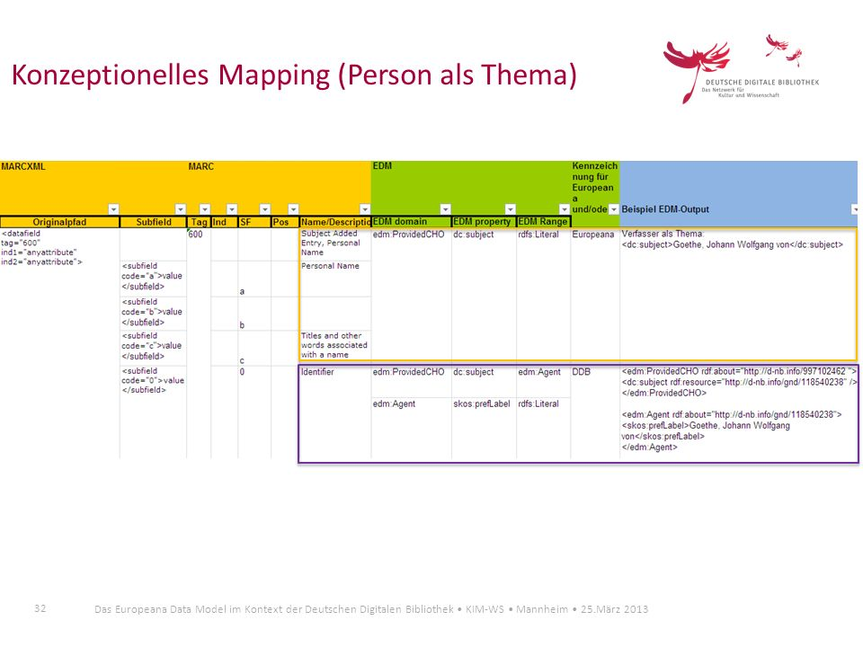 Konzeptionelles Mapping (Person als Thema)