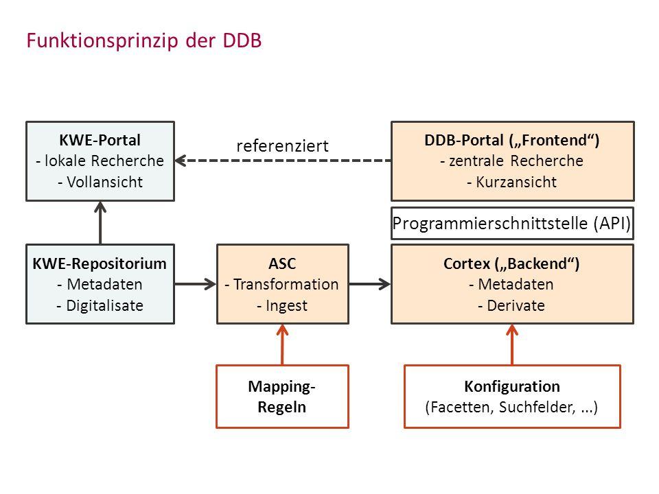 Funktionsprinzip der DDB