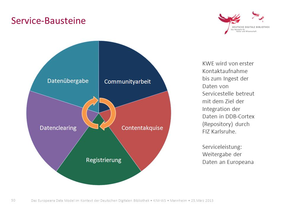 Service-Bausteine