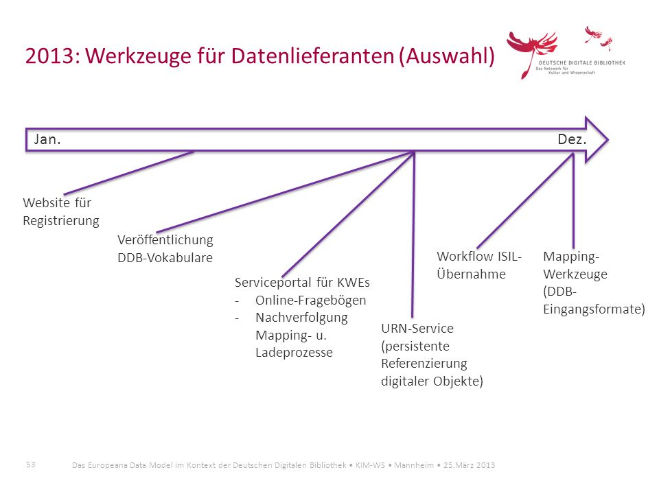 2013: Werkzeuge für Datenlieferanten (Auswahl)