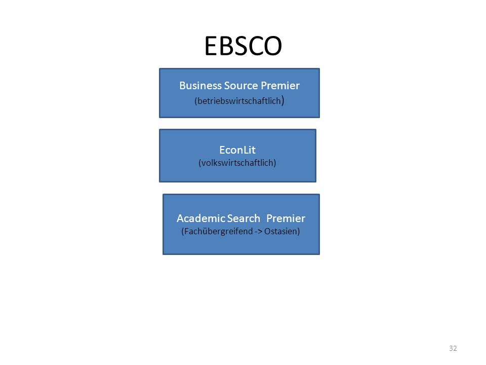 EBSCO Business Source Premier EconLit Academic Search Premier