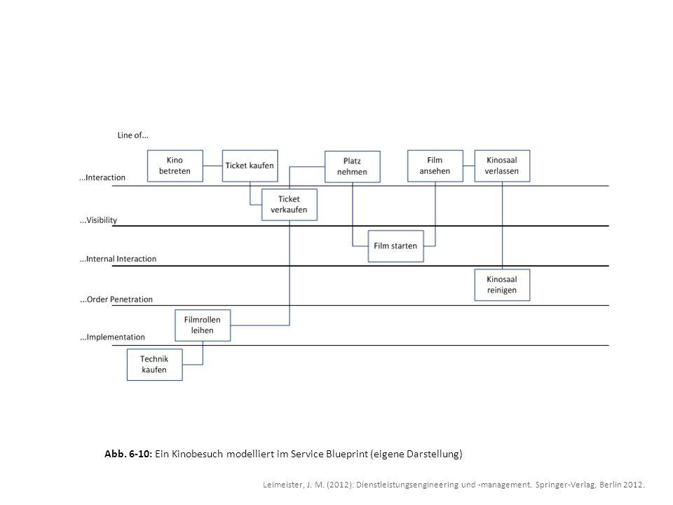 Abb. 6-10: Ein Kinobesuch modelliert im Service Blueprint (eigene Darstellung)