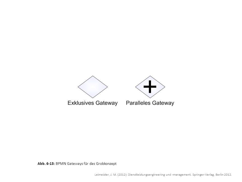 Abb. 6-13: BPMN Gateways für das Grobkonzept