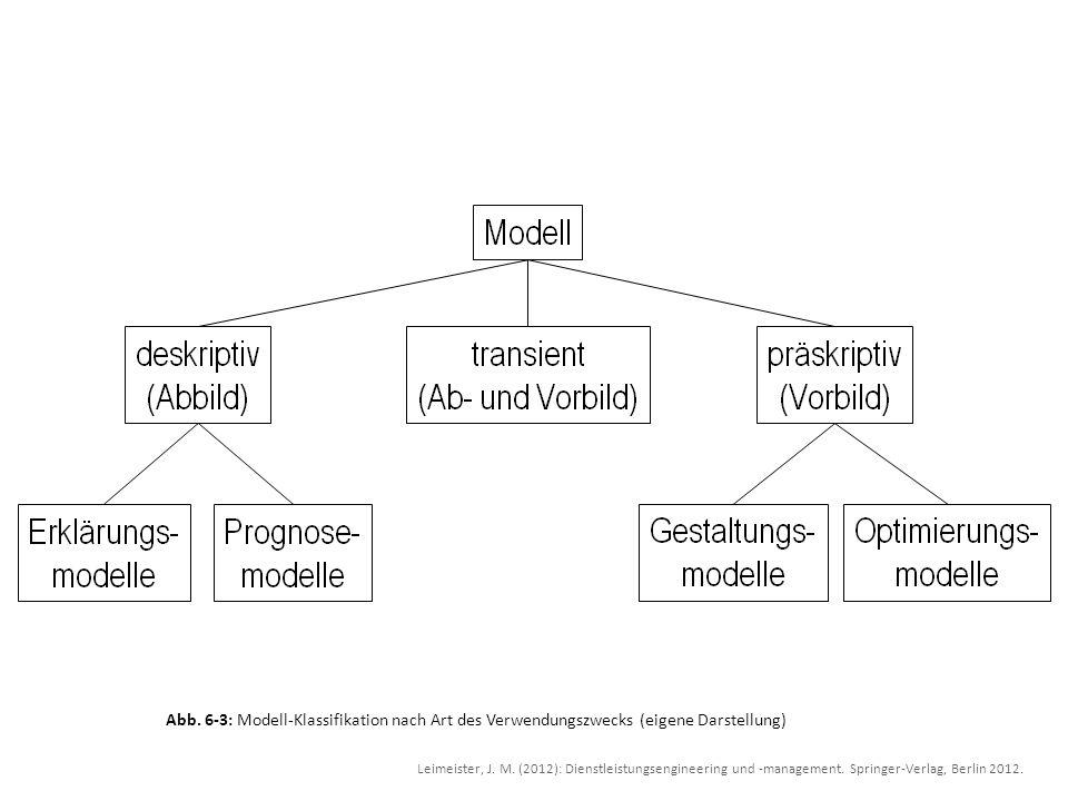 Abb. 6-3: Modell-Klassifikation nach Art des Verwendungszwecks (eigene Darstellung)