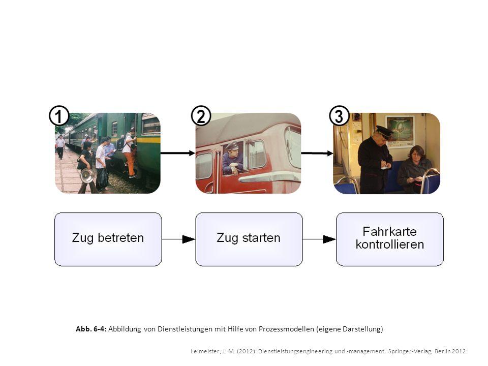Abb. 6-4: Abbildung von Dienstleistungen mit Hilfe von Prozessmodellen (eigene Darstellung)