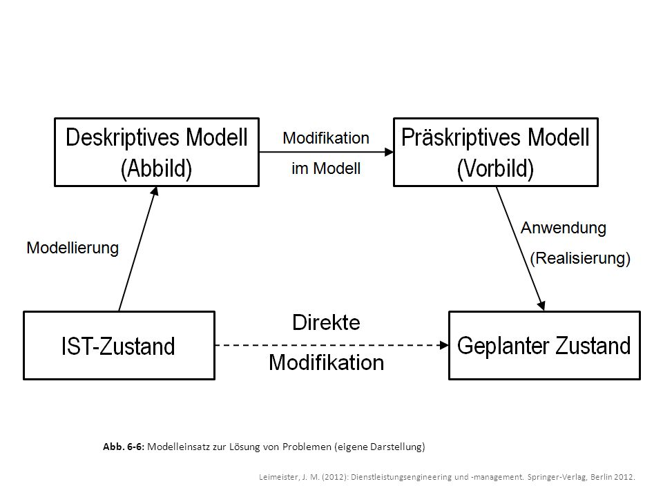 Abb. 6-6: Modelleinsatz zur Lösung von Problemen (eigene Darstellung)