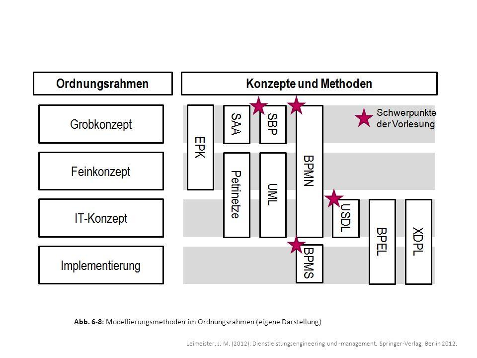 Abb. 6-8: Modellierungsmethoden im Ordnungsrahmen (eigene Darstellung)