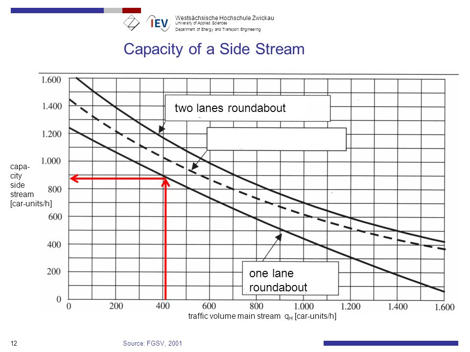 Capacity of a Side Stream