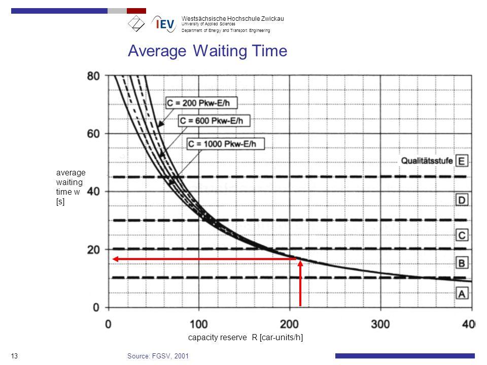 Average Waiting Time Mittl. Wartezeit Vorfahrtskreuzung (Quelle: HBS)