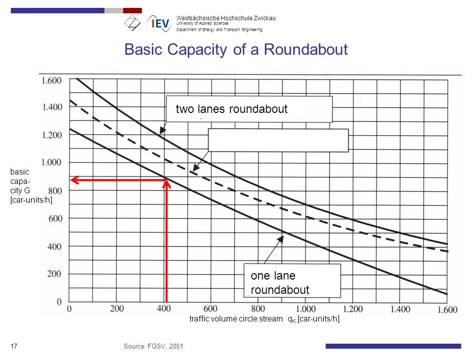 Basic Capacity of a Roundabout