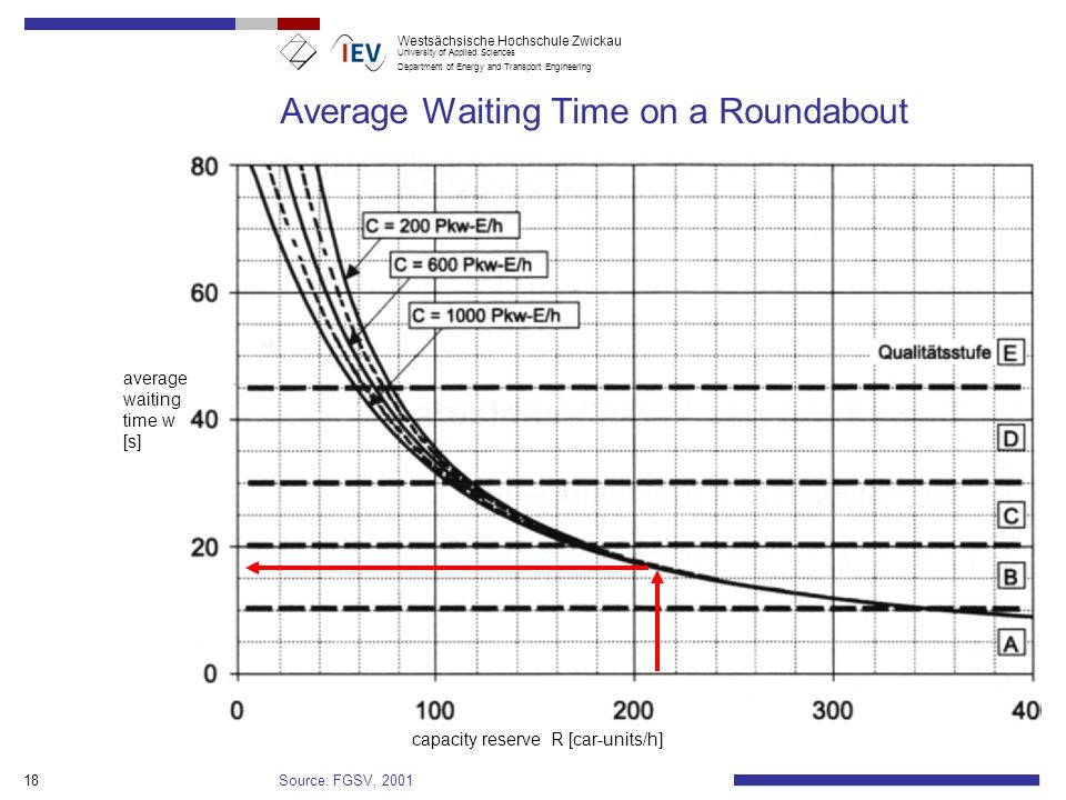 Average Waiting Time on a Roundabout