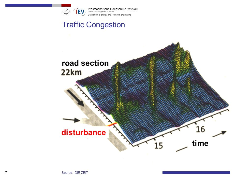 Traffic Congestion road section time disturbance Source: DIE ZEIT