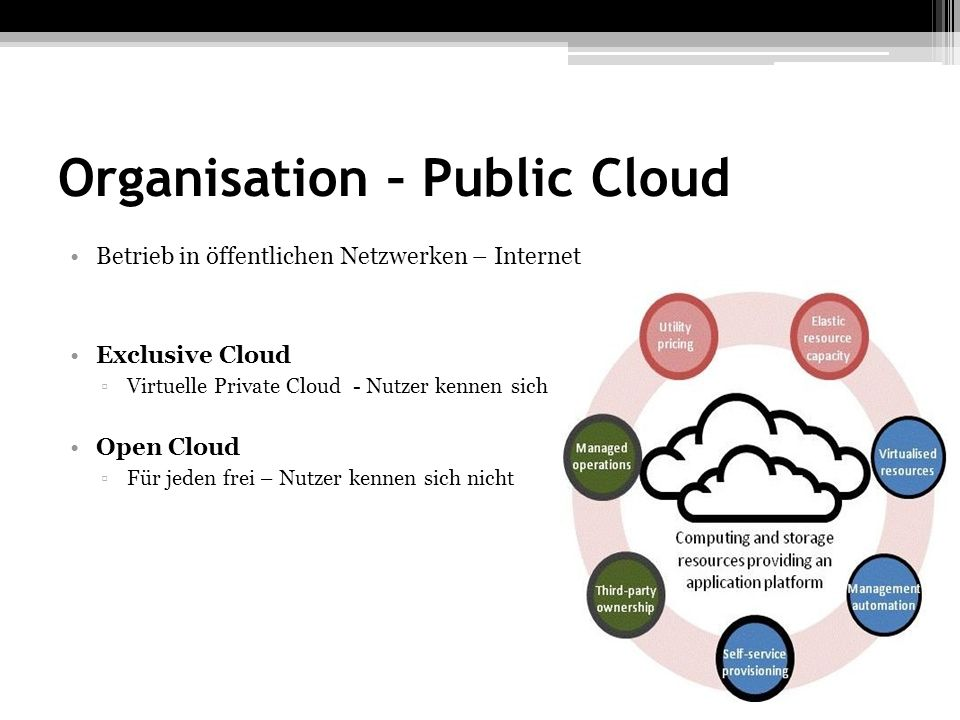 Organisation – Public Cloud