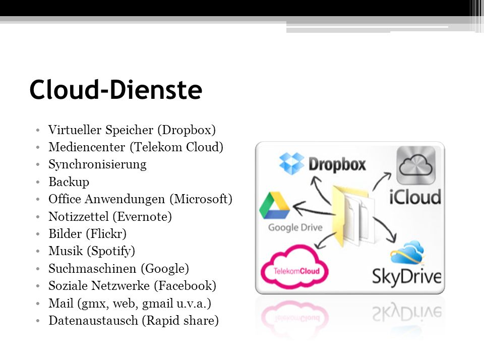 Cloud-Dienste Virtueller Speicher (Dropbox)