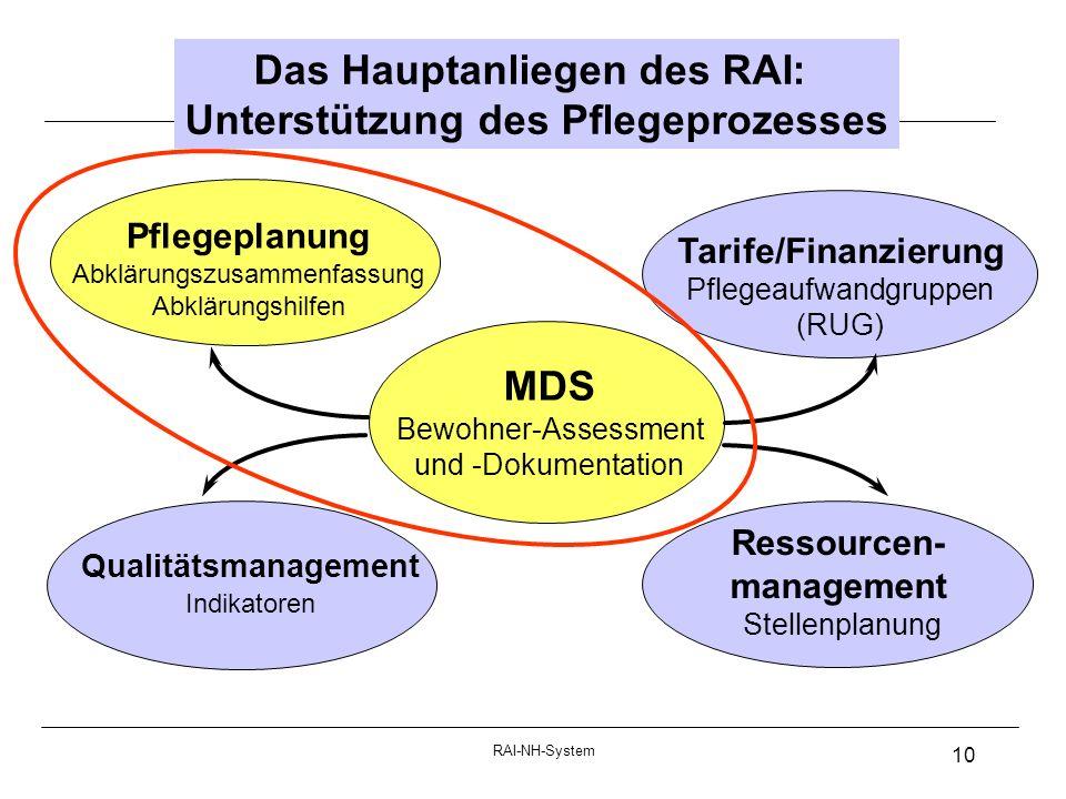 Das Hauptanliegen des RAI: Unterstützung des Pflegeprozesses