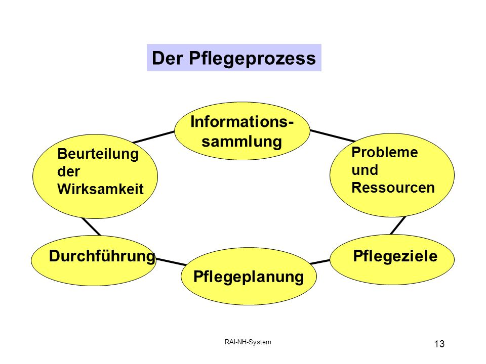 Informations- sammlung