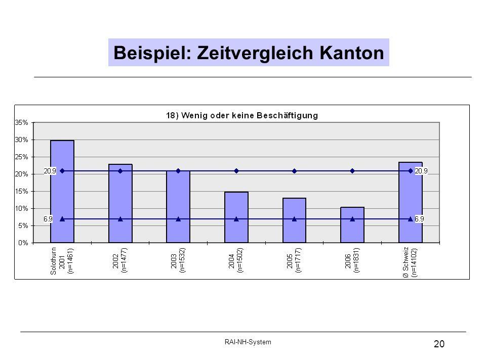 Beispiel: Zeitvergleich Kanton