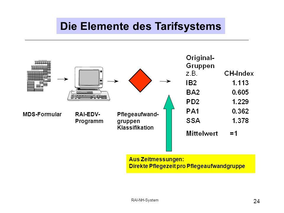 Die Elemente des Tarifsystems