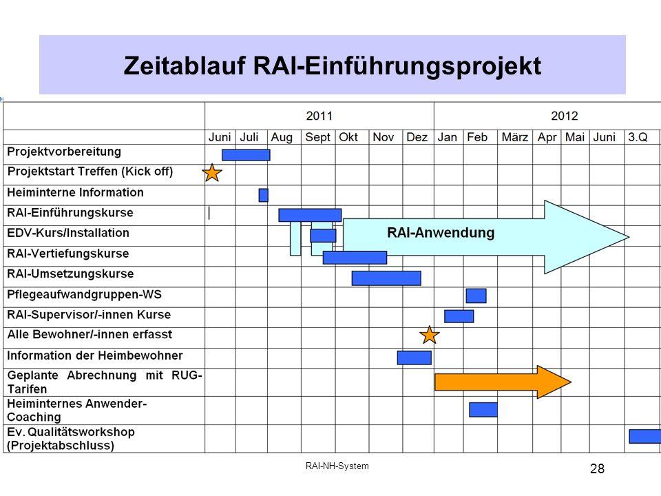 Zeitablauf RAI-Einführungsprojekt