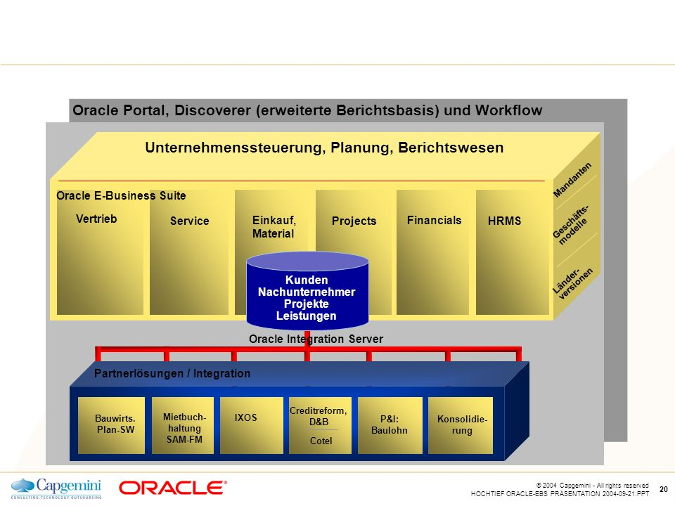 Oracle Integration Server Mietbuch-haltung SAM-FM