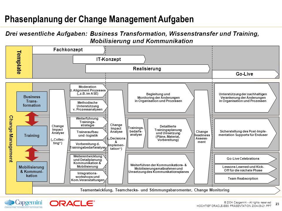 Phasenplanung der Change Management Aufgaben
