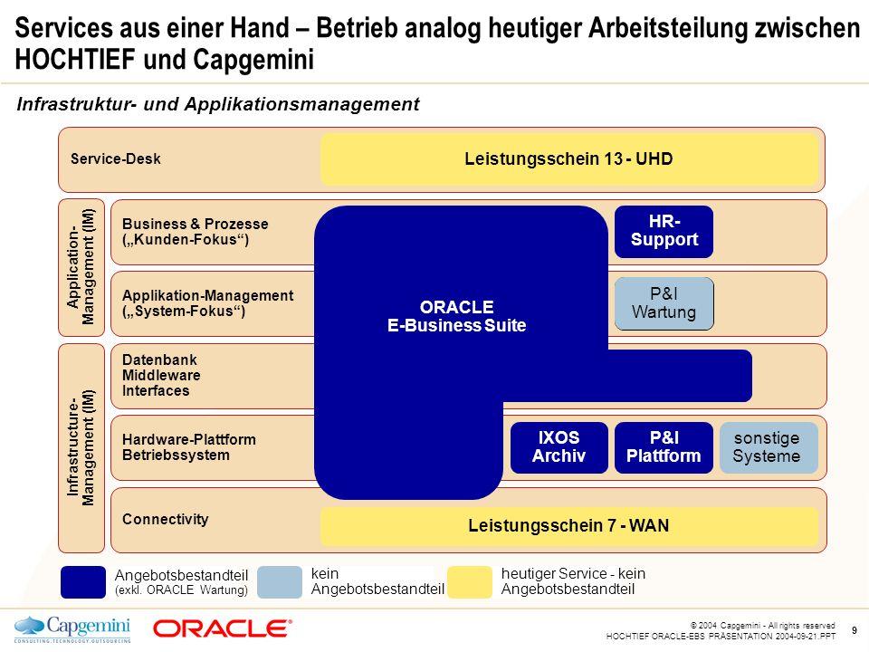 Infrastructure- Management (IM) Application- Management (IM)