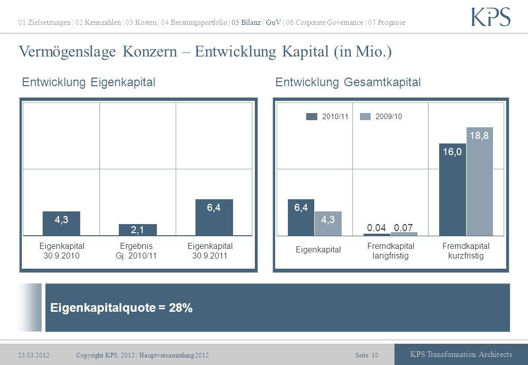 Vermögenslage Konzern – Entwicklung Kapital (in Mio.)