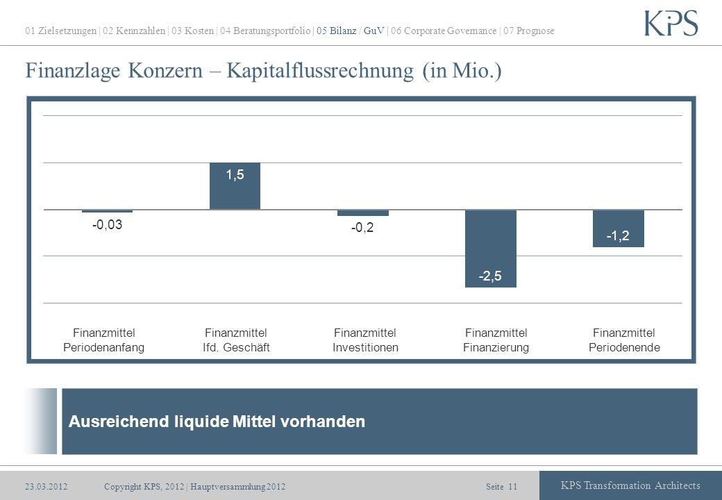 Finanzlage Konzern – Kapitalflussrechnung (in Mio.)