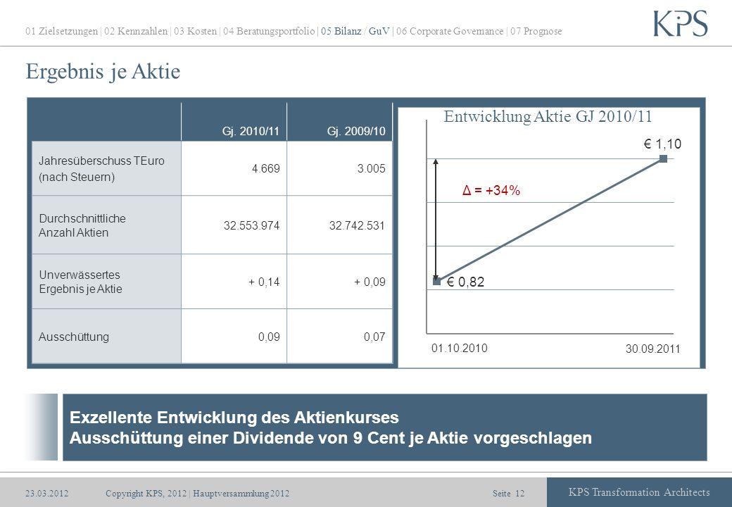 Ergebnis je Aktie Entwicklung Aktie GJ 2010/11