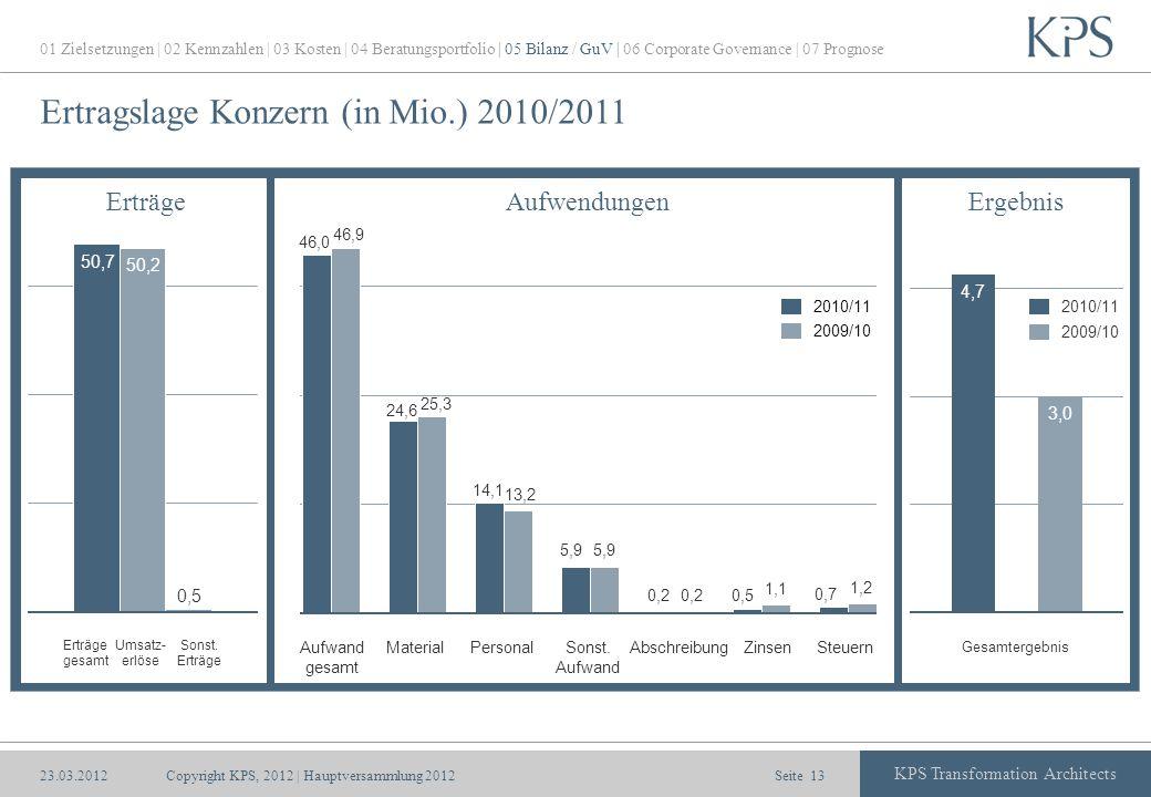 Ertragslage Konzern (in Mio.) 2010/2011