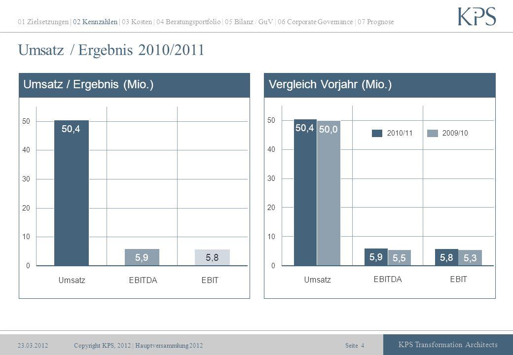 Umsatz / Ergebnis 2010/2011 Umsatz / Ergebnis (Mio.)