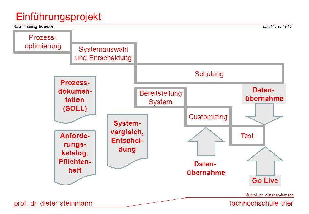 Prozess- dokumen- tation Anforde-rungs- katalog, Pflichten- heft