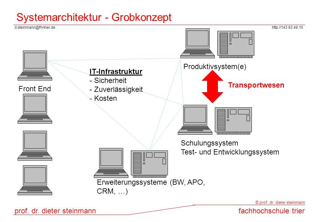 Systemarchitektur - Grobkonzept