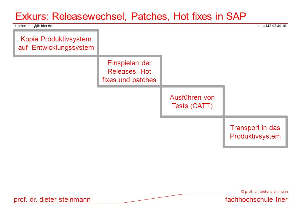 Exkurs: Releasewechsel, Patches, Hot fixes in SAP