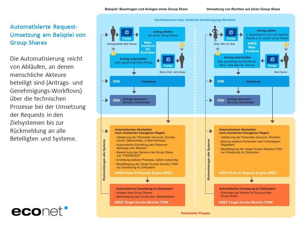 Automatisierte Request-Umsetzung am Beispiel von Group Shares Die Automatisierung reicht von Abläufen, an denen menschliche Akteure beteiligt sind (Antrags- und Genehmigungs-Workflows) über die technischen Prozesse bei der Umsetzung der Requests in den Zielsystemen bis zur Rückmeldung an alle Beteiligten und Systeme.