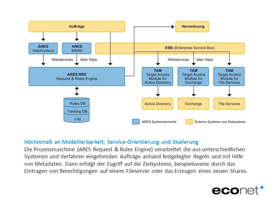 Höchstmaß an Modellierbarkeit, Service-Orientierung und Skalierung