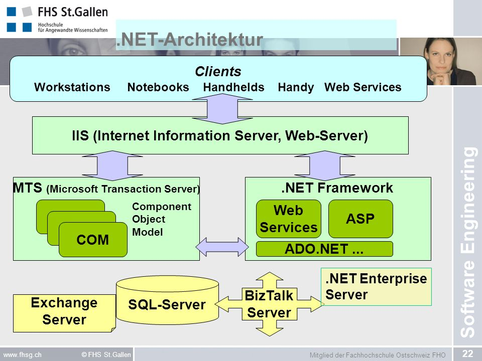 .NET-Architektur Clients IIS (Internet Information Server, Web-Server)