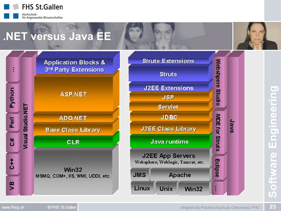 .NET versus Java EE