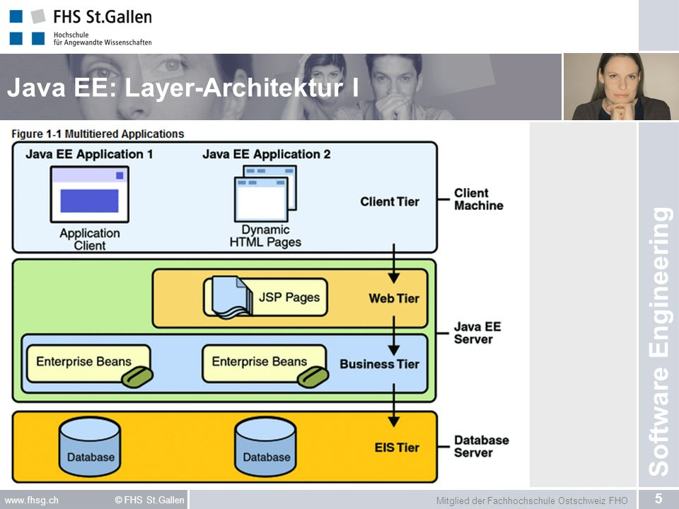 Java EE: Layer-Architektur I