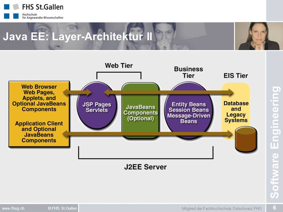 Java EE: Layer-Architektur II