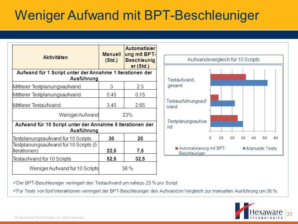 Weniger Aufwand mit BPT-Beschleuniger