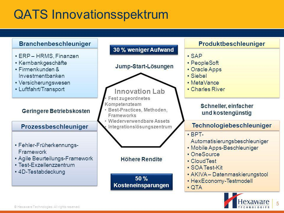 QATS Innovationsspektrum