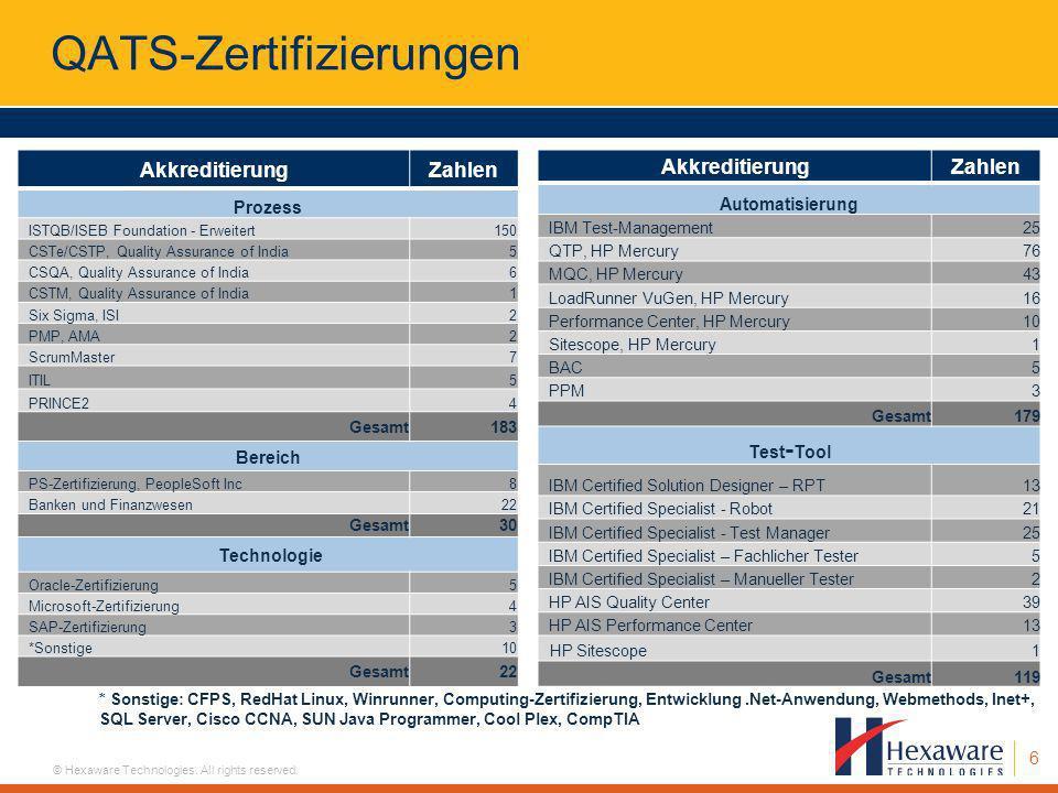 QATS-Zertifizierungen