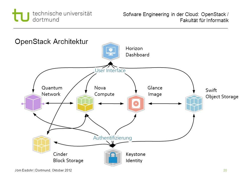 OpenStack Architektur