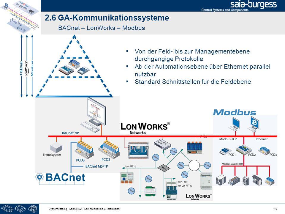 2.6 GA-Kommunikationssysteme BACnet – LonWorks – Modbus
