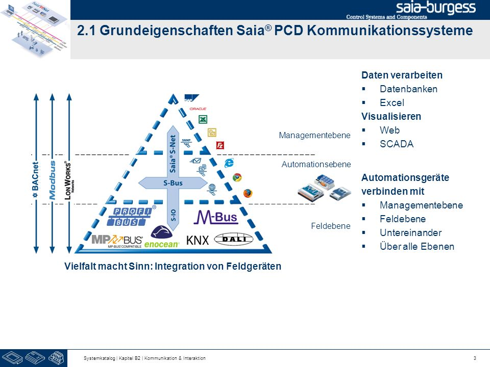 2.1 Grundeigenschaften Saia® PCD Kommunikationssysteme