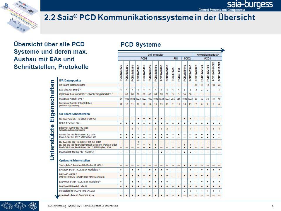 2.2 Saia® PCD Kommunikationssysteme in der Übersicht